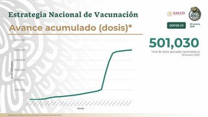 Avance de vacunación contra COVID-19 en México (Foto: SSa)