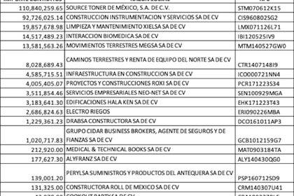 """Estos son los montos que se pagaron a las empresas que se encontraban en la """"lista negra"""" del SAT. (Foto: Emeequis)"""