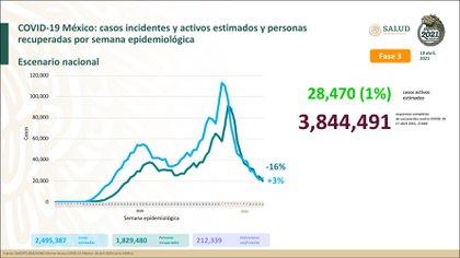 En México han muerto 212,339 personas a causa de la enfermedad de coronavirus (Foto: Twitter/@HLGatell)