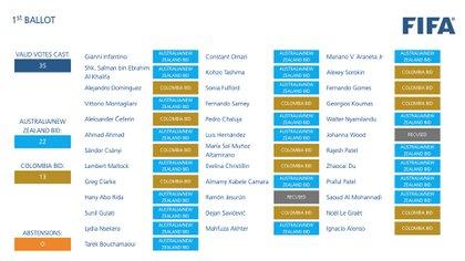 Así fueron las votaciones de los miembros del Consejo de Fútbol
