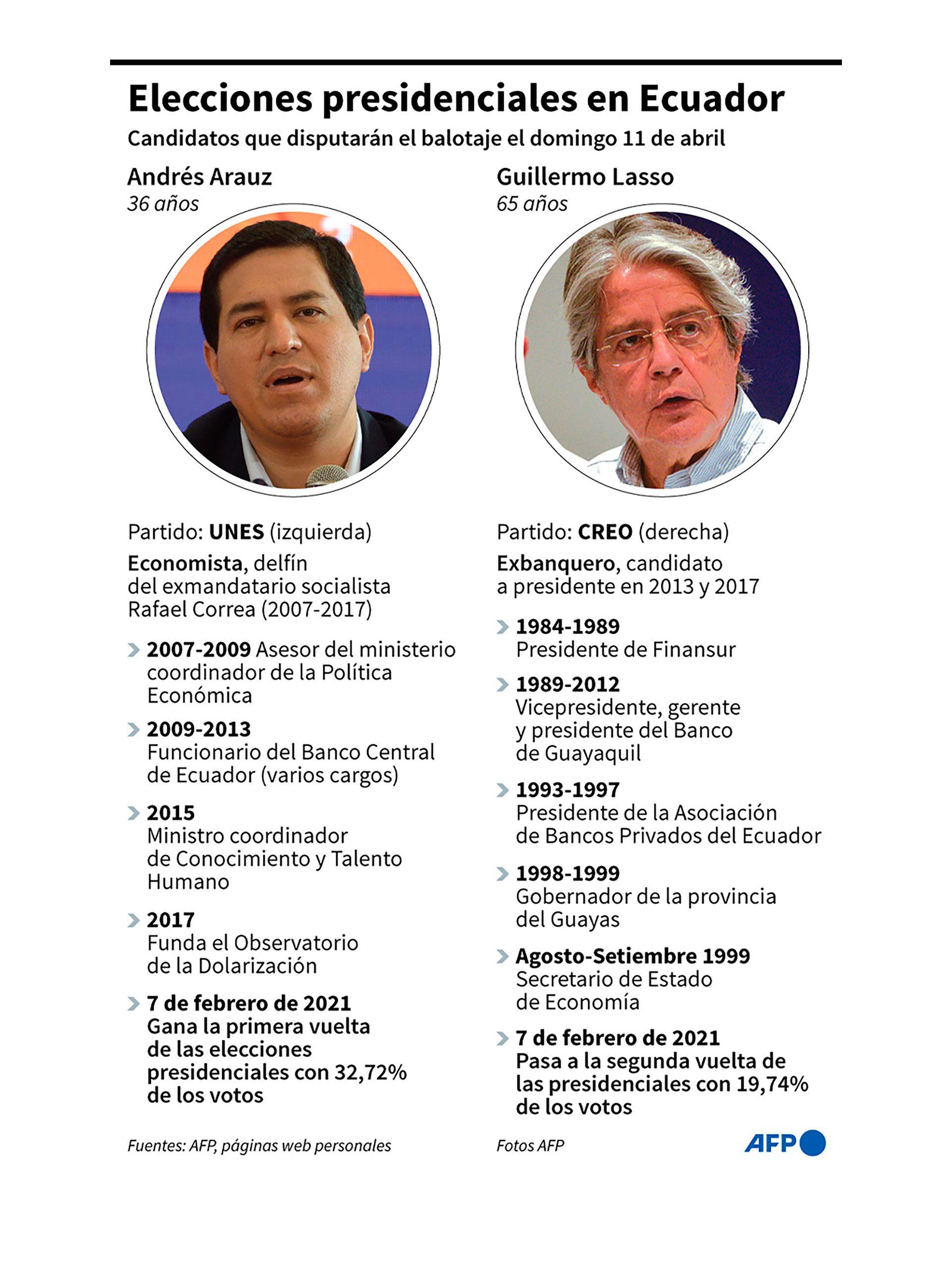 Infografia-elecciones-Ecuador