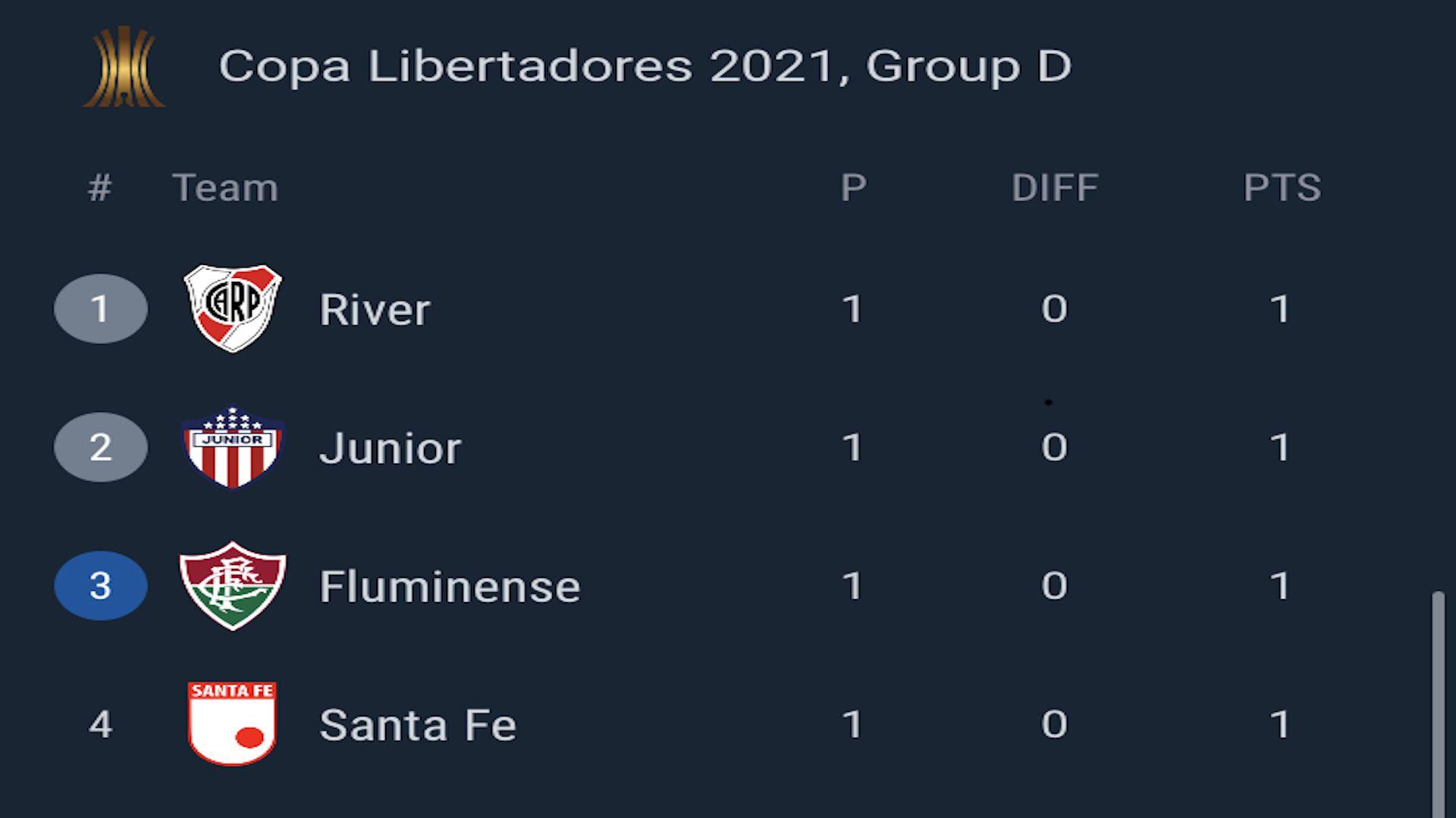 Tabla de posiciones - Grupo D, Copa Conmebol Libertadores 2021
