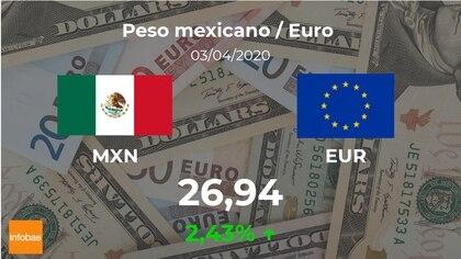 Cotización Del Peso Mexicano Al Euro