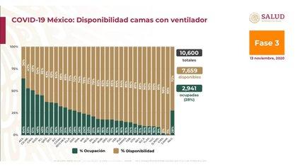 La distribución por sexo en las defunciones confirmadas muestra un predomino del 64% en hombres (Foto: Ssa)