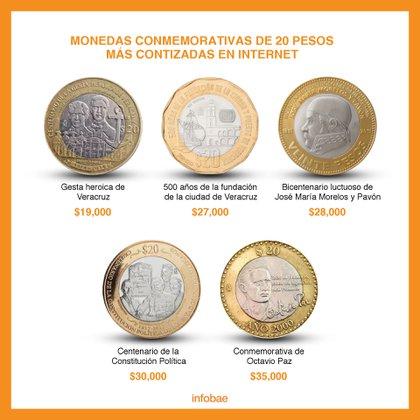 Monedas conmemorativas de 20 pesos. (Foto: Infobae México)