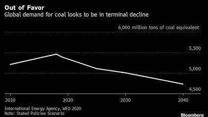 La demanda global de carbono está en un punto terminal (Bloomberg)
