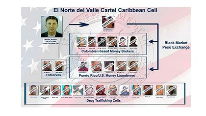 La red de alias Pluma Blanca preso en EEUU