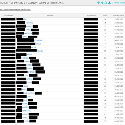 El listado de 30 empleados de la AFI, testado por Infobae
