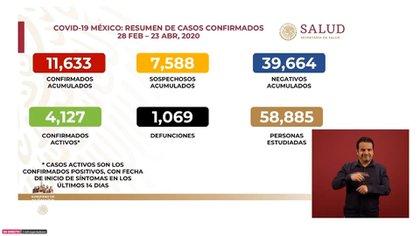 Este es el panorama de la epidemia de coronavirus en México hasta el jueves 23 de abril de 2020 (Foto: SSa)