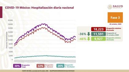 Hasta este lunes 26 de octubre se informó que hay 30% de ocupación hospitalaria total, 32% de saturación en camas de cuidados generales y 26% en camas con ventilador (Foto: Ssa)