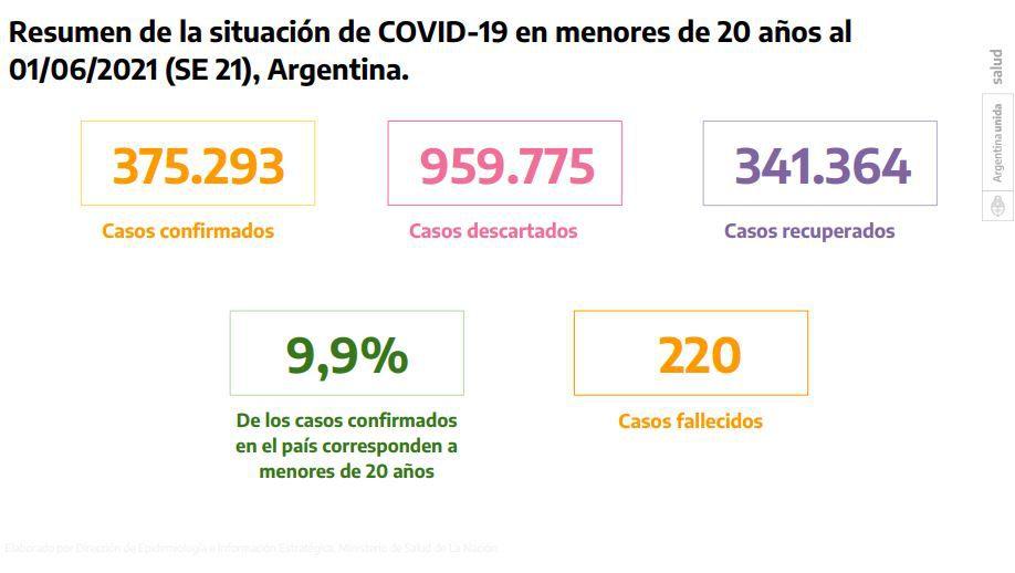 Muertes por COVID-19 en jóvenes #Argentina