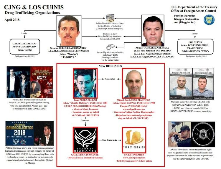 La red completa que implica al CJNG, a su brazo financiero y al fotógrafo (Imagen: OFAC)