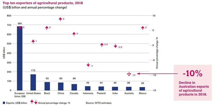 El ranking de los diez principales exportadores agrícolas de la OMC
