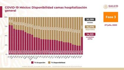 A nivel nacional, existen 16,076 camas generales disponibles y 14,123 (47%) ocupadas (Foto: SSA)