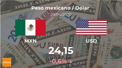 Cotización Del Peso Mexicano Al Dólar