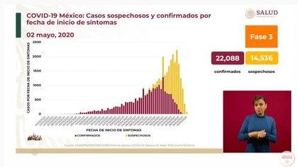Casos sospechosos y confirmados por fecha de inicio de síntomas en México (Foto: SSa)