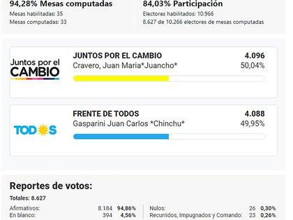Así quedó la elección en Roque Pérez