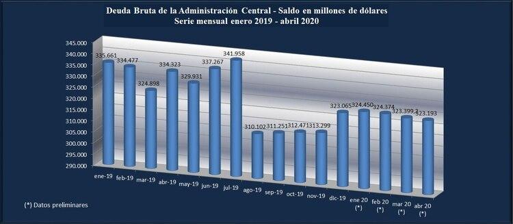 Fuente: Seretaría de Finanzas