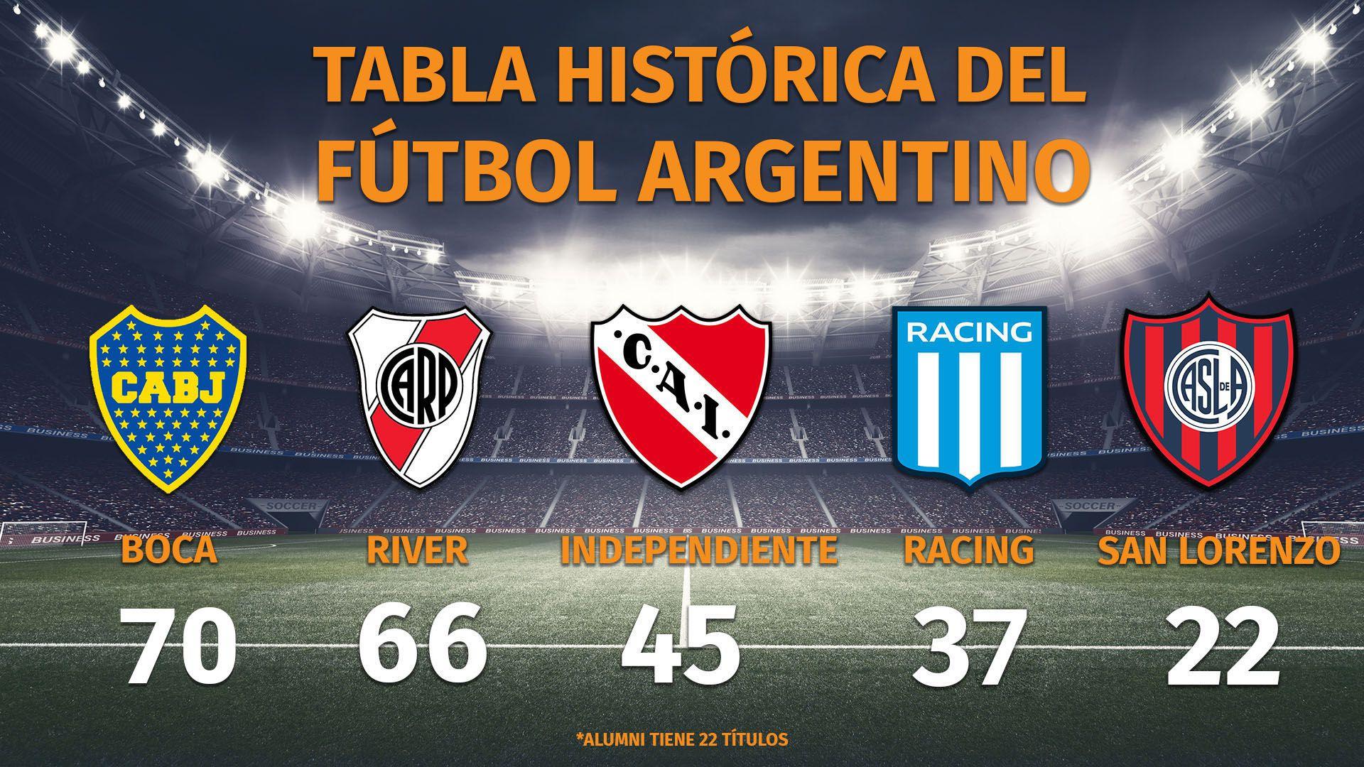 Tabla histórica del fútbol fútbol argentino BOCA CAMPEÓN 70
