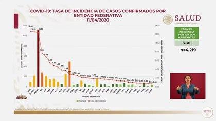 Tasa de incidencia de casos confirmados por entidad federativa (Fuente: SSa)