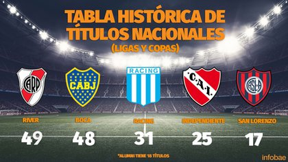 Los cinco clubes más ganadores del fútbol argentino a nivel local (Fuente: rhdelfutbol)
