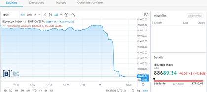 La caída de la bolsa de San Pablo, momentos antes de superar el 10% y obligar la suspensión de las negociaciones
