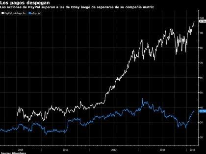 Las acciones de eBay y PayPal (Fuente: Bloomberg)