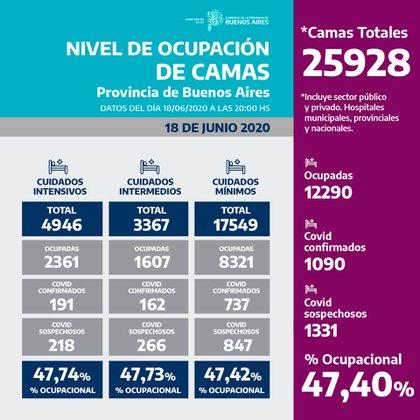 Nivel de ocupación de camas de terapia intensiva en la Provincia de Buenos Aires