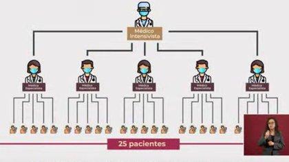 Esta estructura de atención se replicará en el caso de las enfermeras. (Foto: Captura de pantalla)