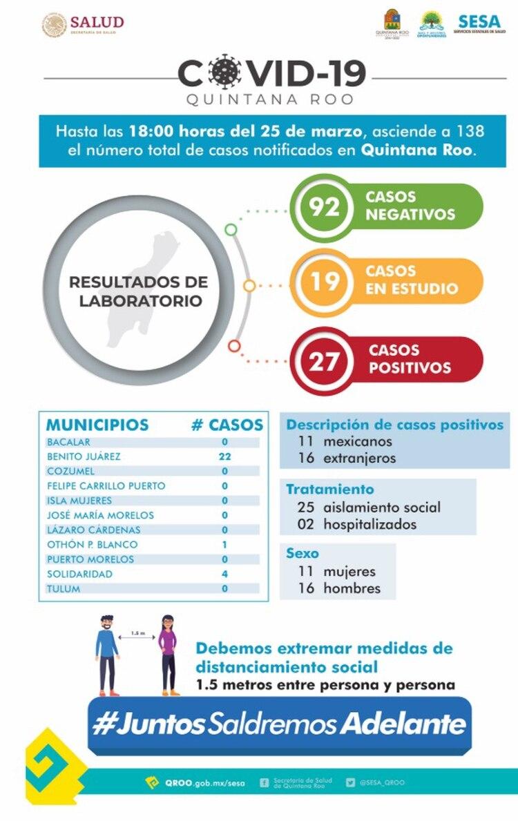 La secretaría de Salud del estado de Quintana Roo indicó que hasta la tarde de ayer contabilizaron 27 casos positivos ubicados en los municipios de Benito Juárez, Solidaridad y Othón P. Blanco. (Foto: Twitter)