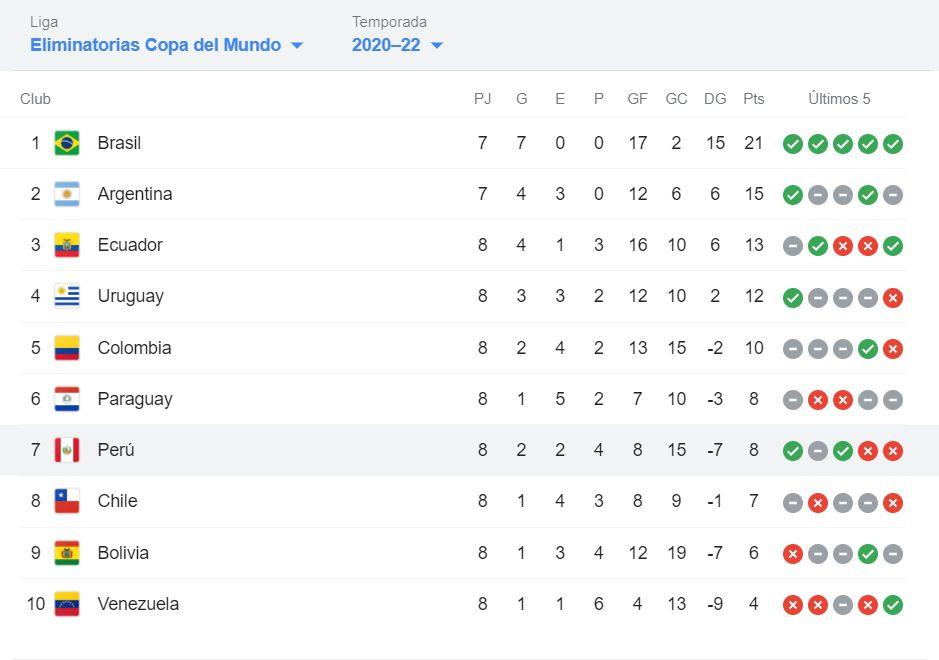 Perú en la tabla de posiciones Eliminatorias Qatar 2022
