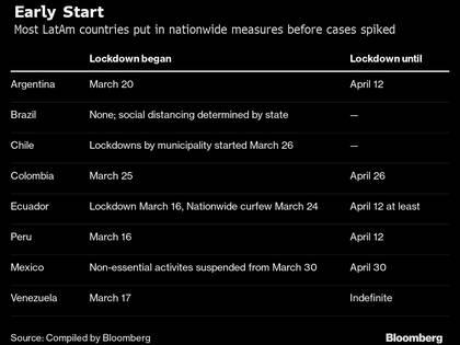 Las fechas en que cada país estableció la cuarentena y hasta cuándo durará (Bloomberg)