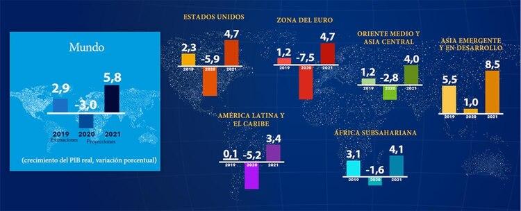 Fuente: Perspectivas Económicas FMI