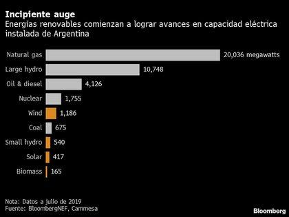 El incipiente auge de las energías renovables empezó a desvanecerse con los controles de cambio introducidos en 2019 (Bloomberg)