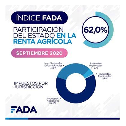 La participación del Estado en la renta agrícola, durante el presente mes, mediante el cobro de los impuestos (FADA)