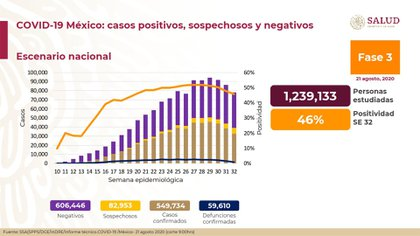 Este viernes se confirmaron  59,610 muertes por coronavirus en México (Foto: SSA)