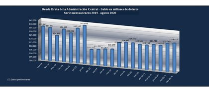El ritmo de la deuda pública marca el real aumento del desequilibrio fiscal, sólo se licúa con devaluaciones, default y canjes forzosos (Datos Secretaría de Finanzas)