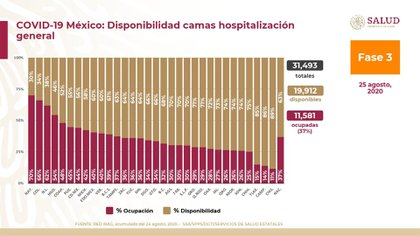 Disponibilidad de camas de cuidados generales en México (Foto: SSA)