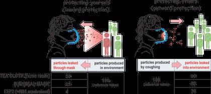 Sui Huang, biólogo molecular del Instituto de Biología de Sistemas, defendió la utilidad de los barbijos en público, sobre todo para evitar que alguien infectado que no tiene síntomas propague el coronavirus a otros. (Sui Huang)