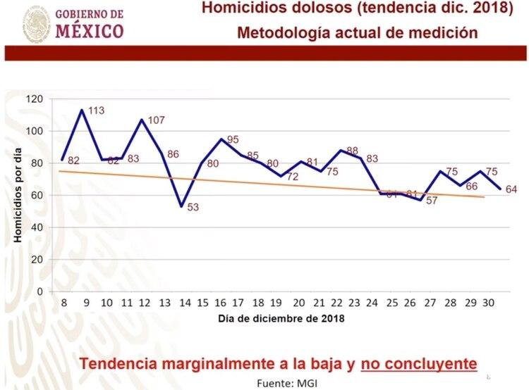 La tendencia de homicidios. (Imagen: Presidencia de México)
