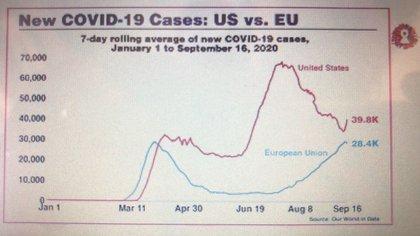 La evolución del virus en Europa (línea azul) y Estados Unidos (línea roja)