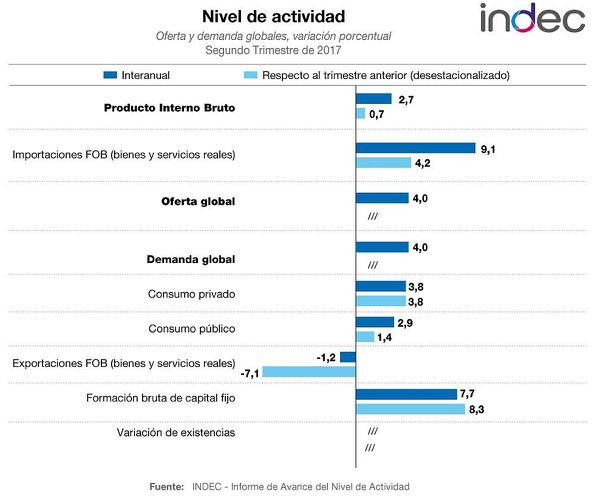 El PIB de Argentina crece 2,7 % en segundo trimestre, según datos oficiales