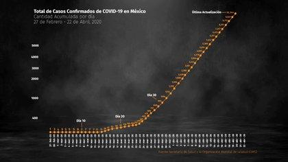 Panorama nacional de casos confirmados de COVID-19 en México al 22 de abril (Foto: Steve Allen/Infobae)