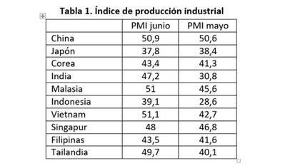 Nota: PMI = Purchasing Manager's Index, índice elaborado por la consultora IHS Markit. Un resultado mayor a 50 muestra una expansión de la actividad, y menor a 50 muestra una contracción. Fuente: Autor en base a IHS Markit