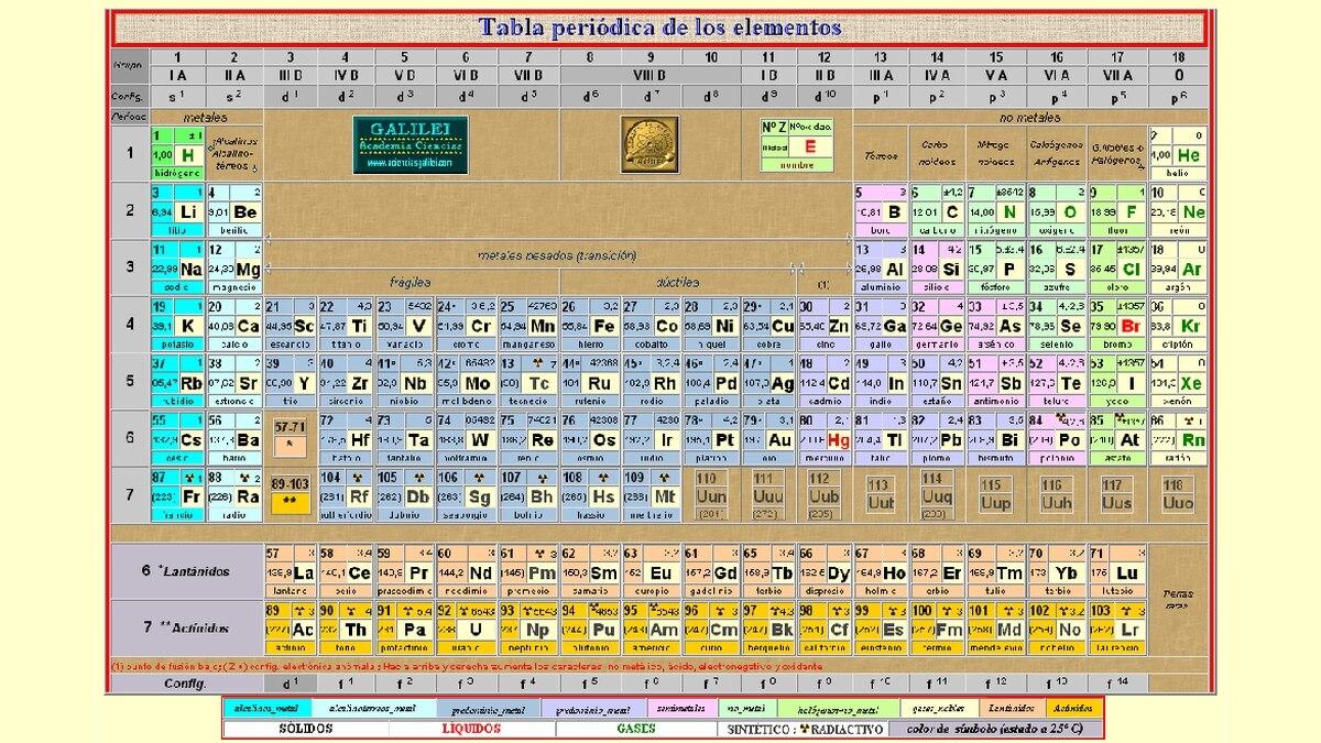 la tabla peridica suma un nuevo elemento el ununseptio infobae