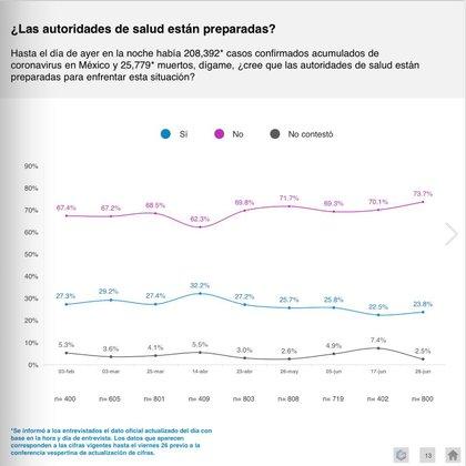 La encuestadora mexicana señala que el 73.7% de los ciudadanos cree que las autoridades sanitarias no están preparadas para la pandemia (Foto: Gabinete de Comunicación Estratégica)