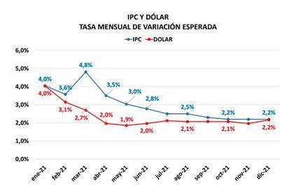 Un gráfico del último informe monetario y de inflación de la consultora GRA, sobre la lenta convergencia entre dólar y precios minoristas