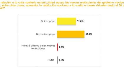Según este estudio, solo el 39,8% de las personas consultadas apoya la decisión del presidente Alberto Fernández de prohibir la circulación nocturna y de regresar a las clases virtuales hasta el próximo 30 de abril