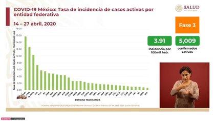 En cuanto a la tasa de incidencia por entidad federativa, las cifra reportaron que la Ciudad de México se encuentra a la cabeza, seguida Tabasco, Quintana Roo, y Sinaloa (Foto: SSa)