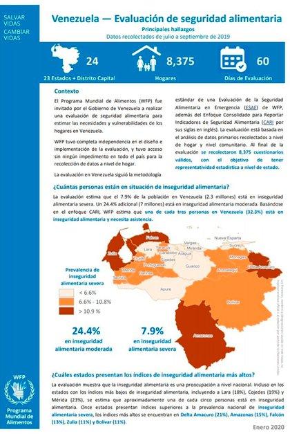 El informe del Programa Mundial de Alimentos
